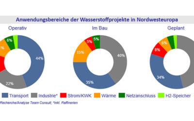 Wasserstoff-Markt-Radar: Deutschland vorne bei Projekten