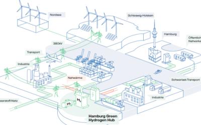 Green Energy Hub in Hamburg-Moorburg geplant