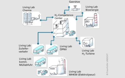HydrOb: Wasserstoffcampus in Oberhausen gestartet