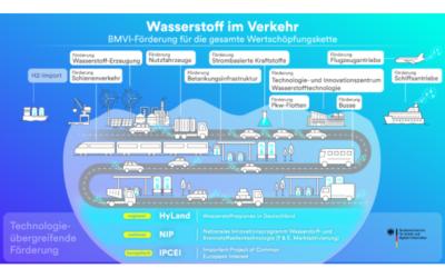 Drei Regionen im Wettbewerb um Wasserstofftechnologiezentrum